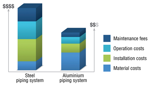 aluminium compressed air piping cost